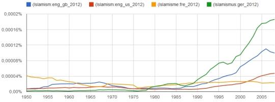 Islamism (GB / US), Islamisme, Islamismus (1950-2008)