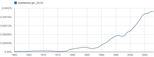Islamismus (1960-2008)