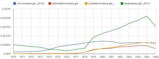 Terrorismus, Rechtsterrorismus, Linksterrorismus und Islamismus im Korpus ger_2012 zwischen 1970 und 1986.
