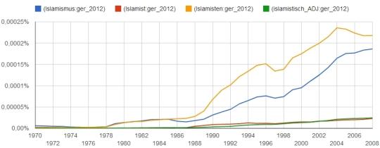 Islamismus, Islamist, Islamisten und islamistisch im Korpus ger_2012 zwischen 1972 und 2008.