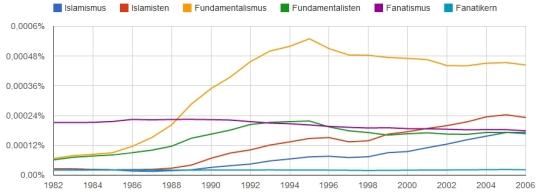 Islamismus, Islamisten, Fundamentalismus, Fundamentalisten, Fanatismus,Fanatikern im Korpus ger_2012 zwischen 1982 und 2006.