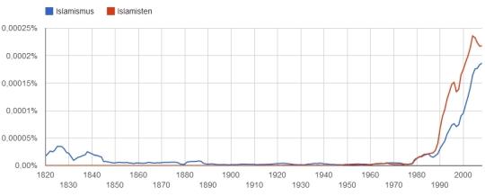 Islamismus, Islamisten im Korpus ger_2012 (1820-2008)