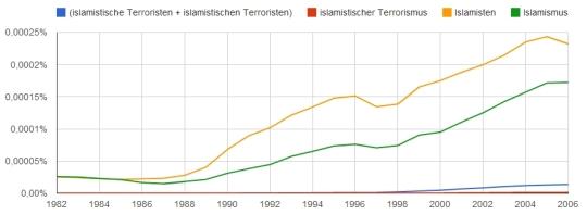 Islamistische/n Terroristen, Islamisten, islamistischer Terrorismus, Islamismus im Korpus ger_2012 zwischen 1982 bis 2006.
