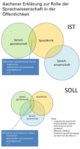 Auf einen Blick: Aachener Erklärung zur Rolle der Sprachwissenschaft in der Öffentlichkeit