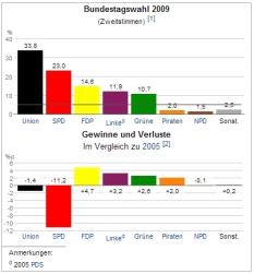 Das Ergebnis der Bundestagswahl 2009