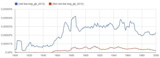 red line und thin red line im Korpus ENG_GB // http://goo.gl/qO6Na