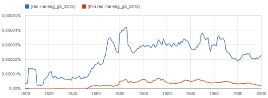 red line und thin red line im Korpus ENG_GB // http://goo.gl/qO6Na