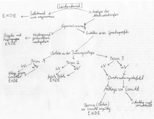 """Entscheidungsstrukturbaum des """"Game Books"""" mit einem Blick auf die berücksichtigten Themen der """"Forensischen Linguistik""""."""