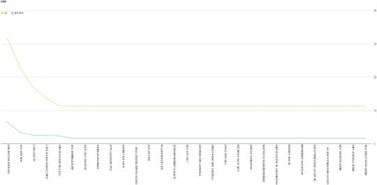 Starke Wirtschaft, stabile Währung -- die typischen Trigramme im Programm der FDP // http://goo.gl/yMPb36
