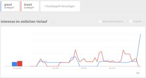 Hypothesen generieren mit google trends.